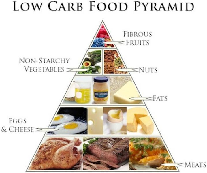 alimente fara carbohidrati